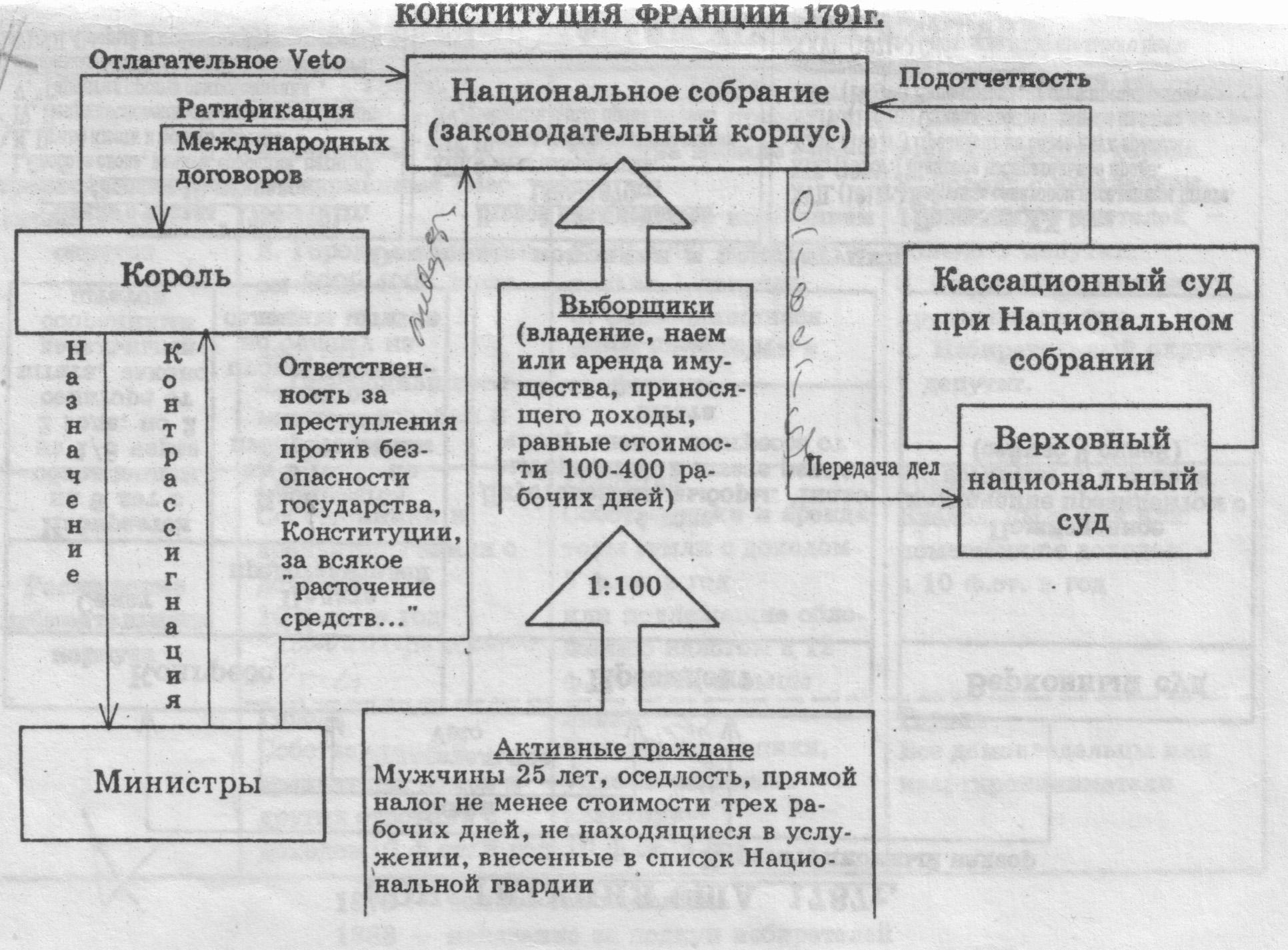 Конституция сша схемах